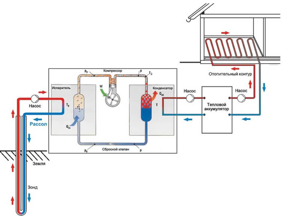 Насосы на отопление с теплообменником теплообменное оборудование для чего нужно bcaa