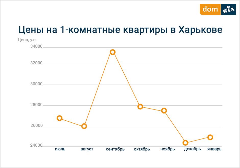 Сколько стоит квартира в Харькове