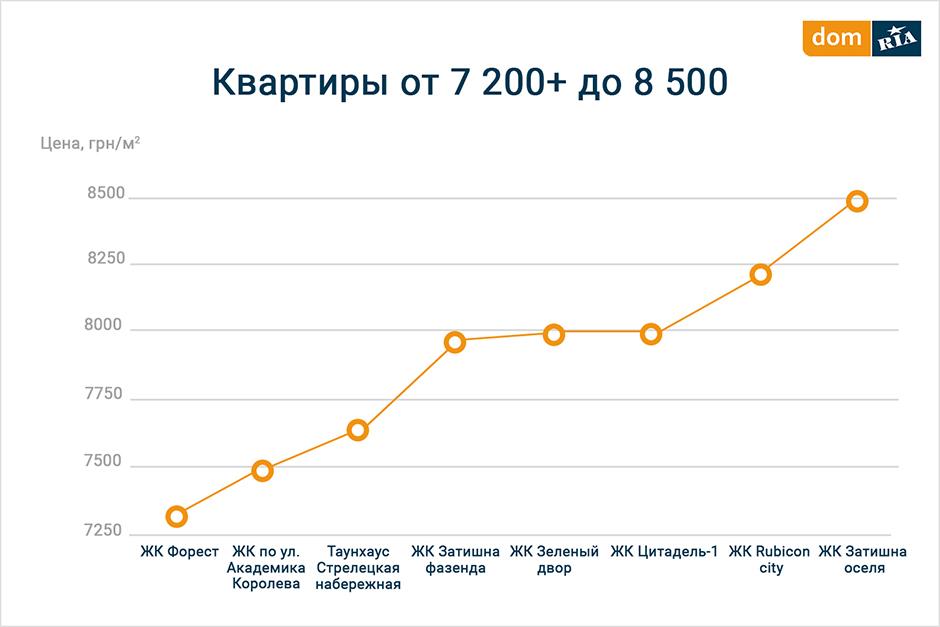 Бюджетные предложения в новостройках 7290 грн