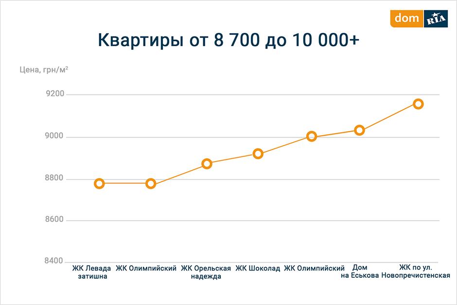 Бюджетные предложения 8700 грн