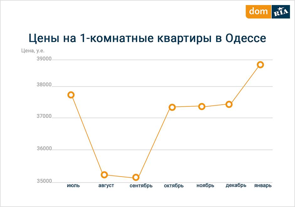 Сколько стоит квартира в Одессе