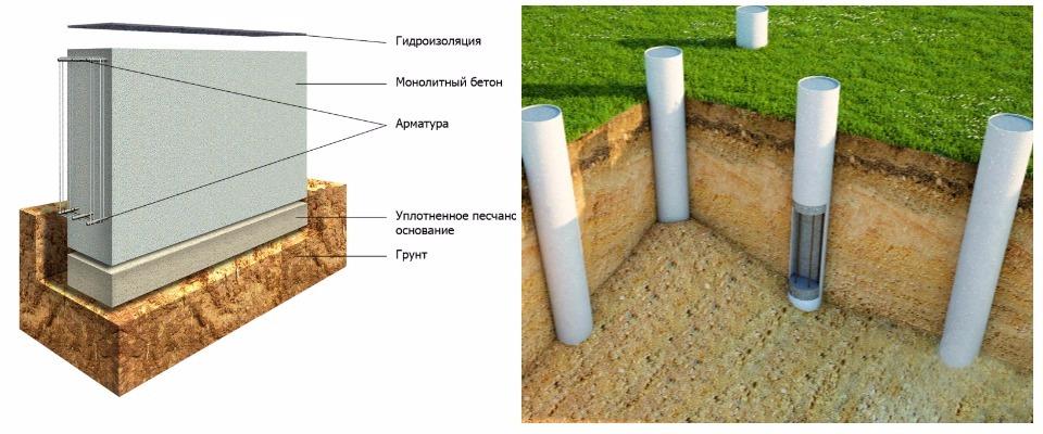 ленточный фундамент столбчатый фундамент