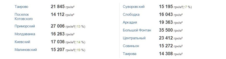 Новостройки в Одессе
