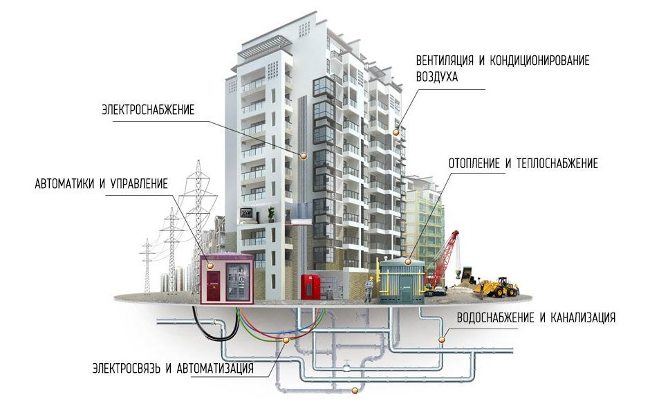 инженерные коммуникации в доме: базовый перечень