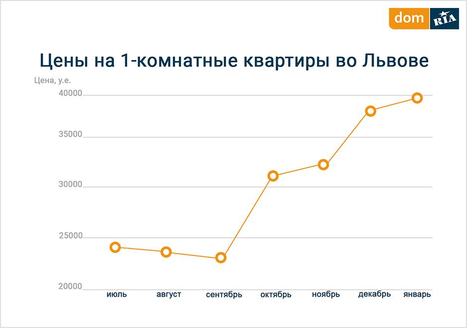 Сколько стоит квартира во Львове