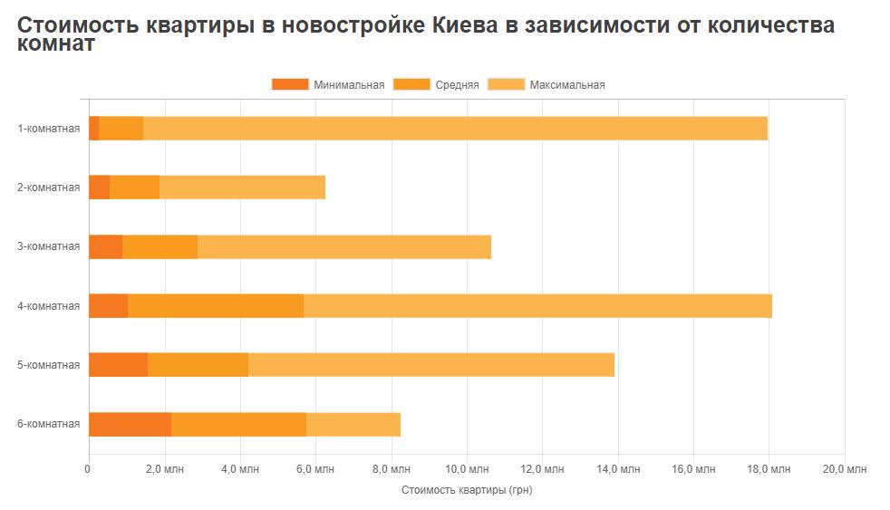 Средние цены на новостройки Киева
