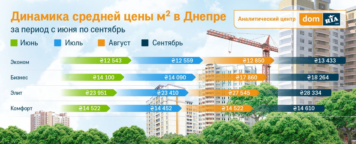 цены на квартиры в днепре