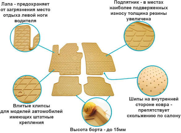 Преимущества ковриков в салон Stingray