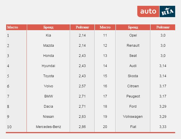 Рейтинг надежности AutoBild