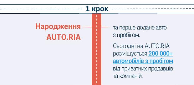 Народження AUTO.RIA