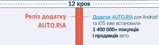 Реліз додатку AUTO.RIA