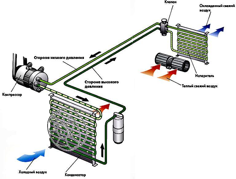 Как работает система кондиционирования в машине?