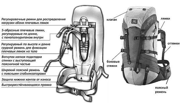 На что обратить внимание при выборе рюкзака