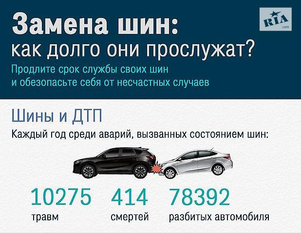 Инфографика: как долго служат шины