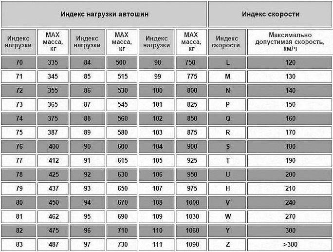 Таблица индексов нагрузки и скорости