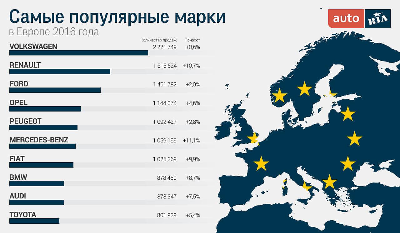 Самые популярные авто в Европе