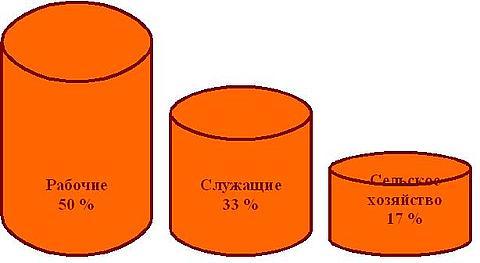 Распределение вакансий в Харьковской области по уровню квалификации