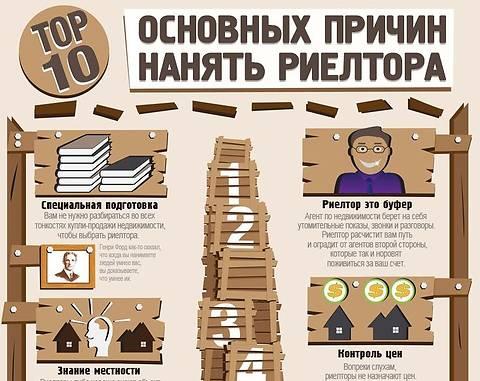Инфографика о доме