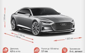 Автосалон в Лос-Анджелесе первым увидел новый Audi Prologue