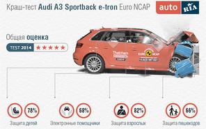 Краш-тесты: В Euro NCAP разбили четыре новых автомобиля