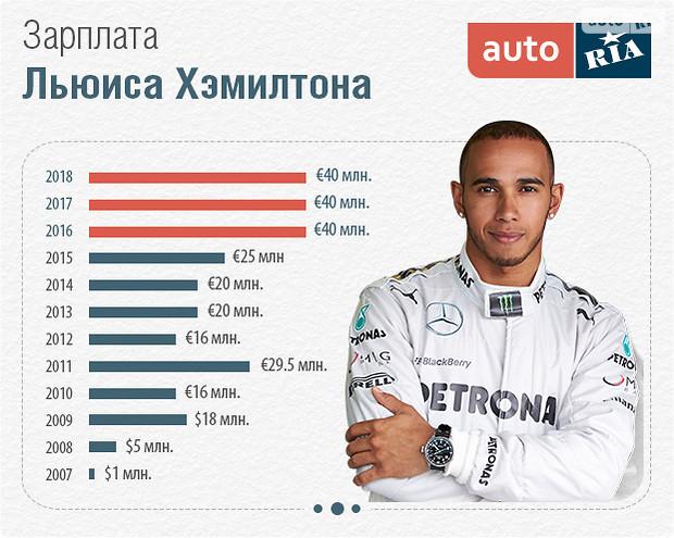 Льюис Хэмилтон стал самым «дорогим» гонщиком Формулы-1