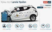 Хэтчбек Lancia Ypsilon провалил тесты EuroNCAP