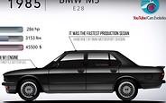 Видео: эволюция BMW M5 за 4 минуты