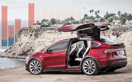 Импорт электромобилей: уже на тысячу больше, чем за весь прошлый год