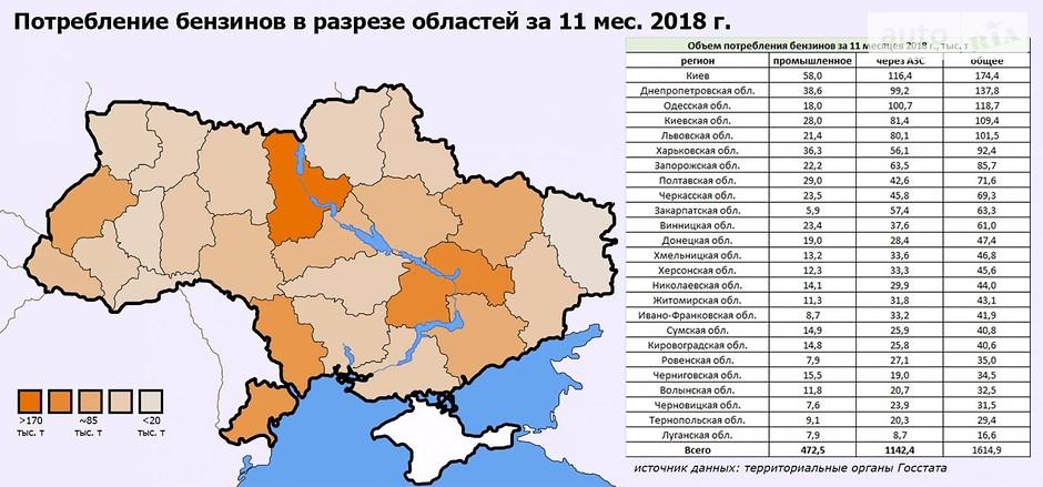 бензин в Украине
