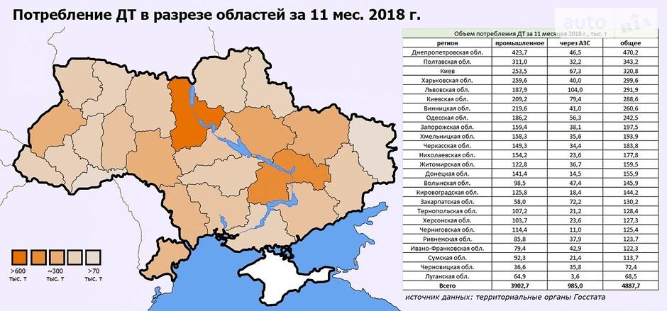 дизель в Украине