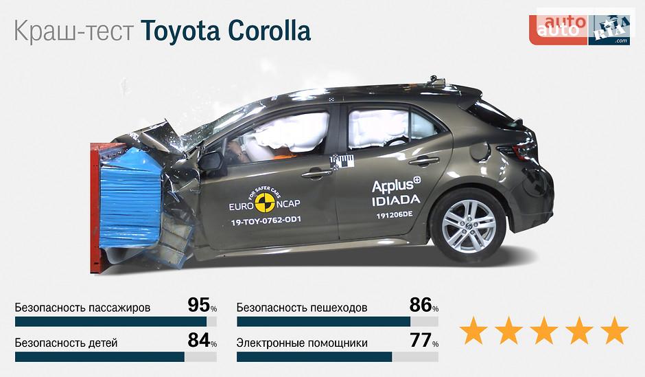 Toyota Corolla краш-тест