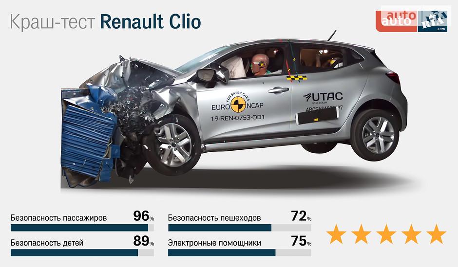 Renault Clio краш-тест