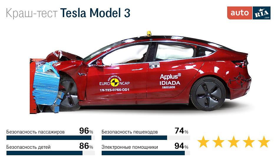 краш-тест Тесла
