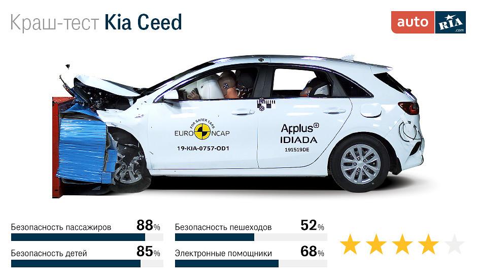 краш-тест Kia Ceed
