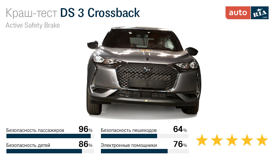 краш-тесты DS 3 Crossback