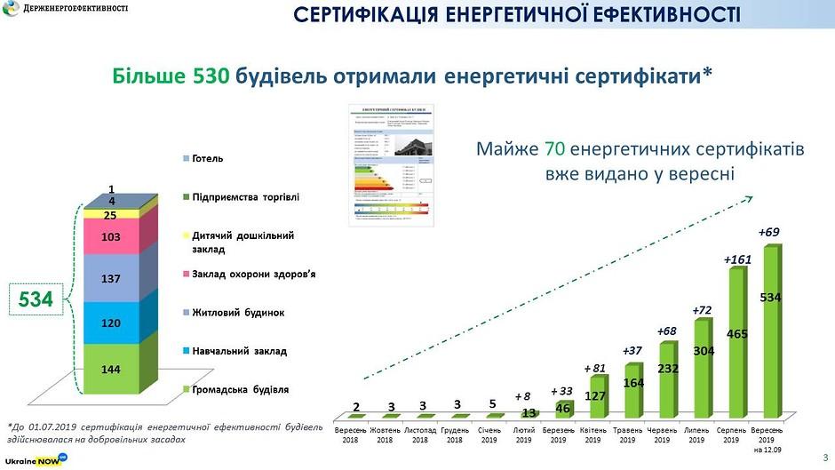 В Украине растет количество зданий, которые прошли энергосертификацию