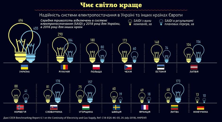Украина стала одним из лидеров по продолжительности аварийных отключений электроэнергии