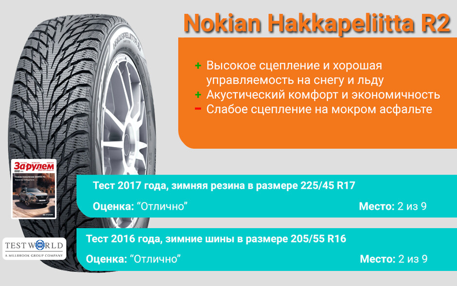 Результеты тестов шин Nokian Hakkapeliitta R2