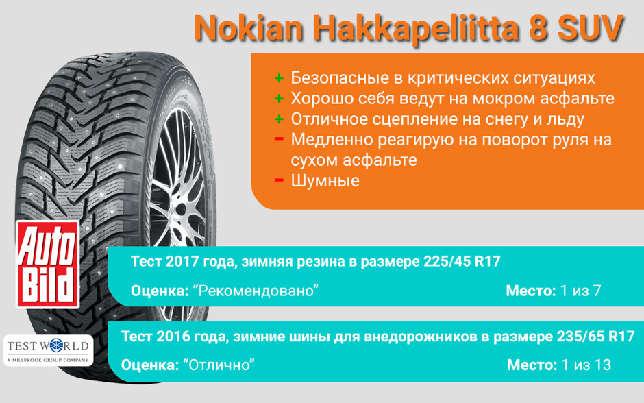 Результаты тестов Nokian Hakkapeliitta 8 SUV
