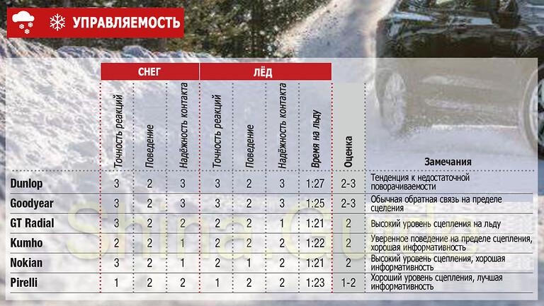 Управляемость на снегу и льду