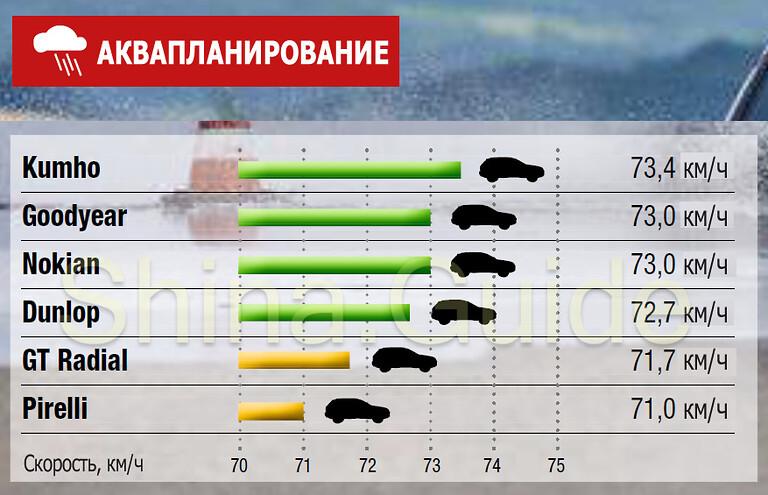 Результаты испытаний на мокрой дороге