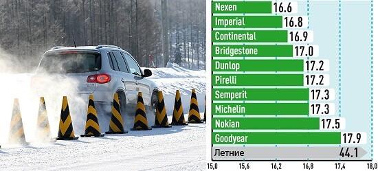 Торможение на снегу (Тормозной путь с 40 км/ч, м)