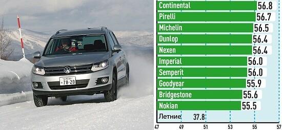 Управляемость на снегу (Средняя скорость, км/ч)