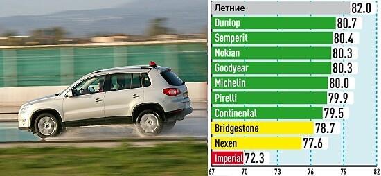 Управляемость на мокрой поверхности (Средняя скорость, км/ч)