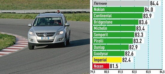 Управляемость на сухой поверхности (Средняя скорость, км/ч)