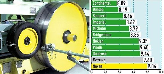 Экономия топлива (Сопротивление качению, кг/т)