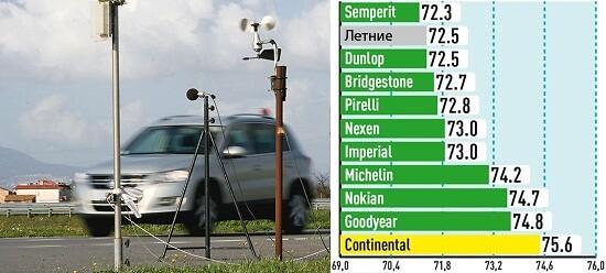 Шум (Уровень шума при 80 км/ч, дБ(А))