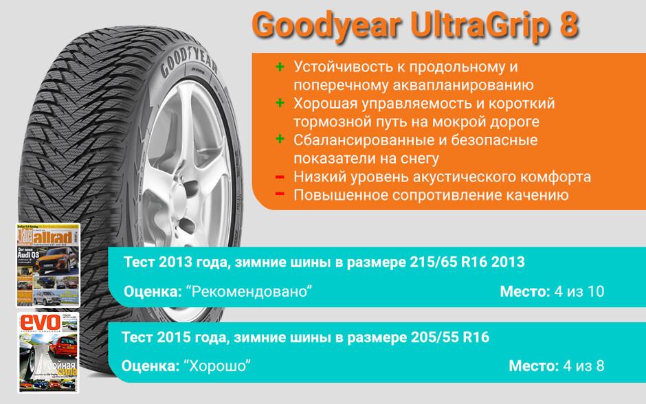 Результаты тестов Goodyear UltraGrip 8