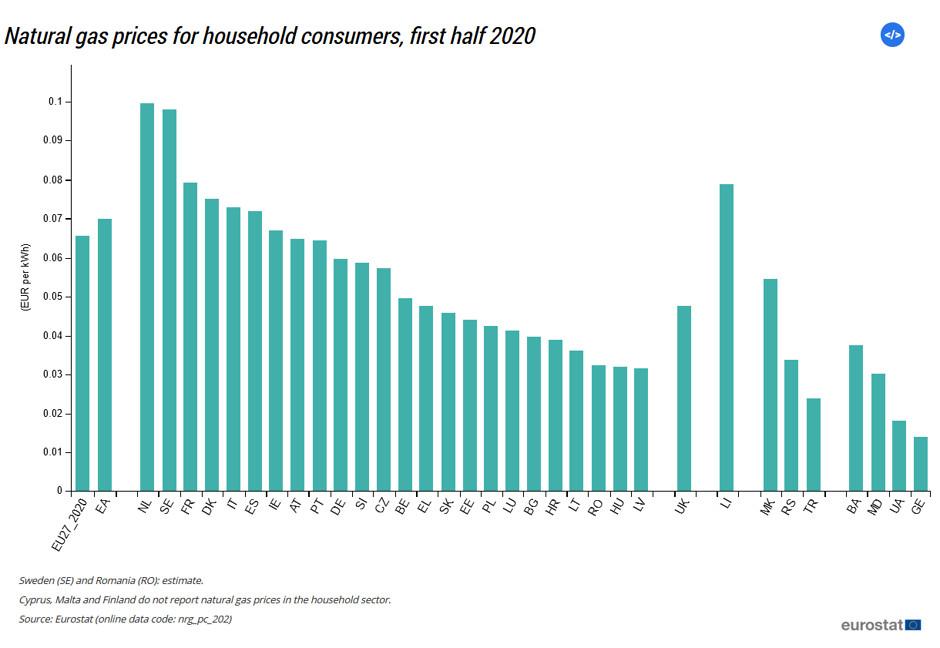 Сколько украинцы платят за газ по сравнению с ЕС