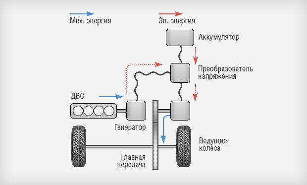 для электрического мотора,